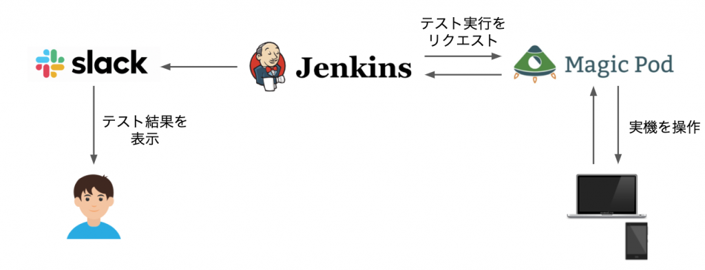 テスト自動化構成(変更前)